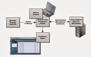Seguridad SCADA Honeypot para simular redes SCADA II.