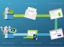 Un correo electrónico con TorrentLocker