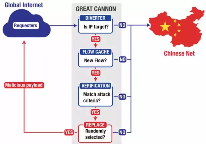 The Great Cannon, el mecanismo de censura de China