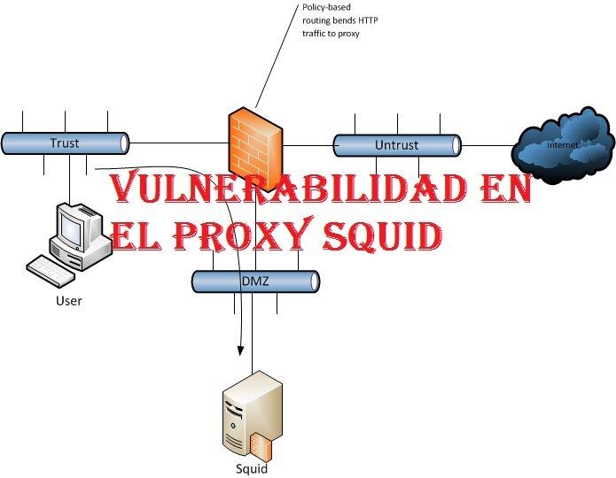 Una vulnerabilidad en el proxy Squid permite evitar la validación del certificado de los clientes