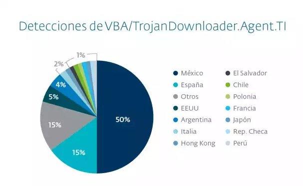 Macro malware a la mexicana: falsos documentos bancarios y botnets