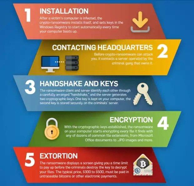 Las 5 etapas por las que pasa un ataque de ransomware según Sophos