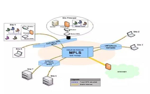 Auditar topologia de redes MPLS.