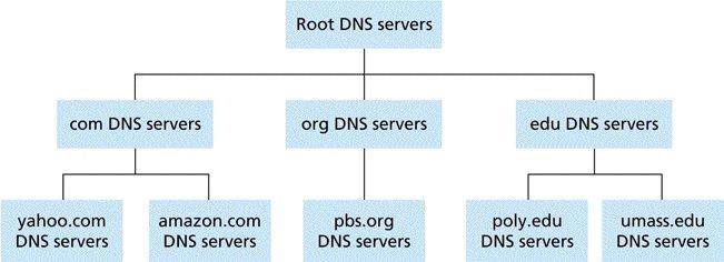 Herramientas para auditar seguridad de servidores DNS.