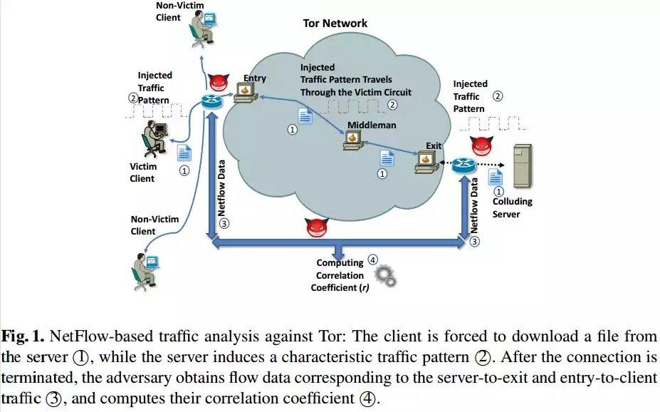 Así se puede descubrir tu dirección IP real cuando estás dentro de Tor