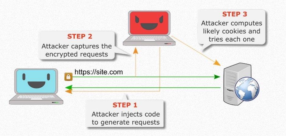 RC4 No More: Robo de cookies en HTTPS/TLS y Cracking de redes WiFi con WPA/TKIP
