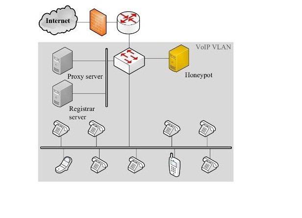 Honeypot VoIP especifico para SIP.