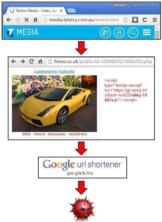 Media.telstra.com