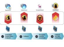 Metodologías de ofuscación de código de malware para evasión de antivirus