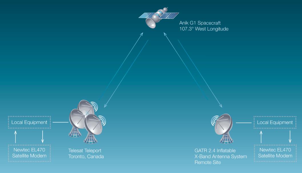 hackear comunicación por satélite
