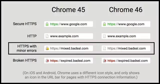 Chrome quita la advertencia de contenido mixto para HTTP-HTTPS