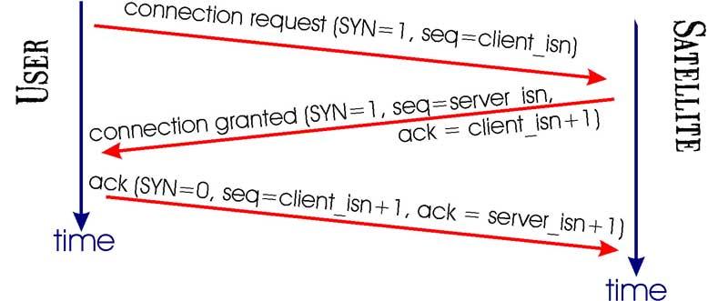 Comunicación TCP