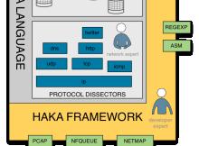 Aprender nuevo lenguaje de seguridad informática: HAKA