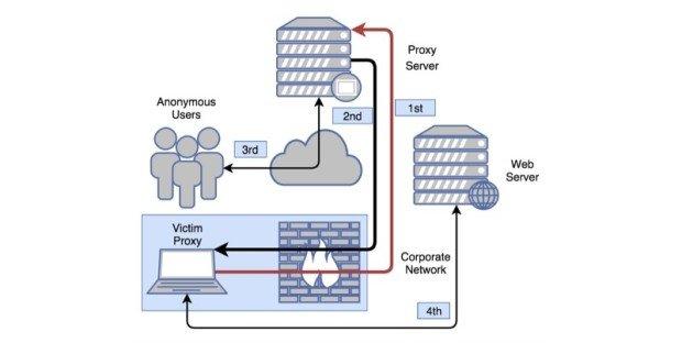 ProxyBack, malware que infecta tu PC y lo convierte en esclavo