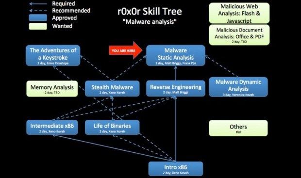 ¿Cómo proteger su software o malware contra piratería?