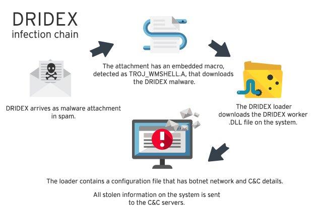 Nuevos detalles sobre Dridex, una de las mayores amenazas financieras