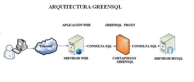 """Firewall de apicación para evitar técnicas """"SQL injection""""."""