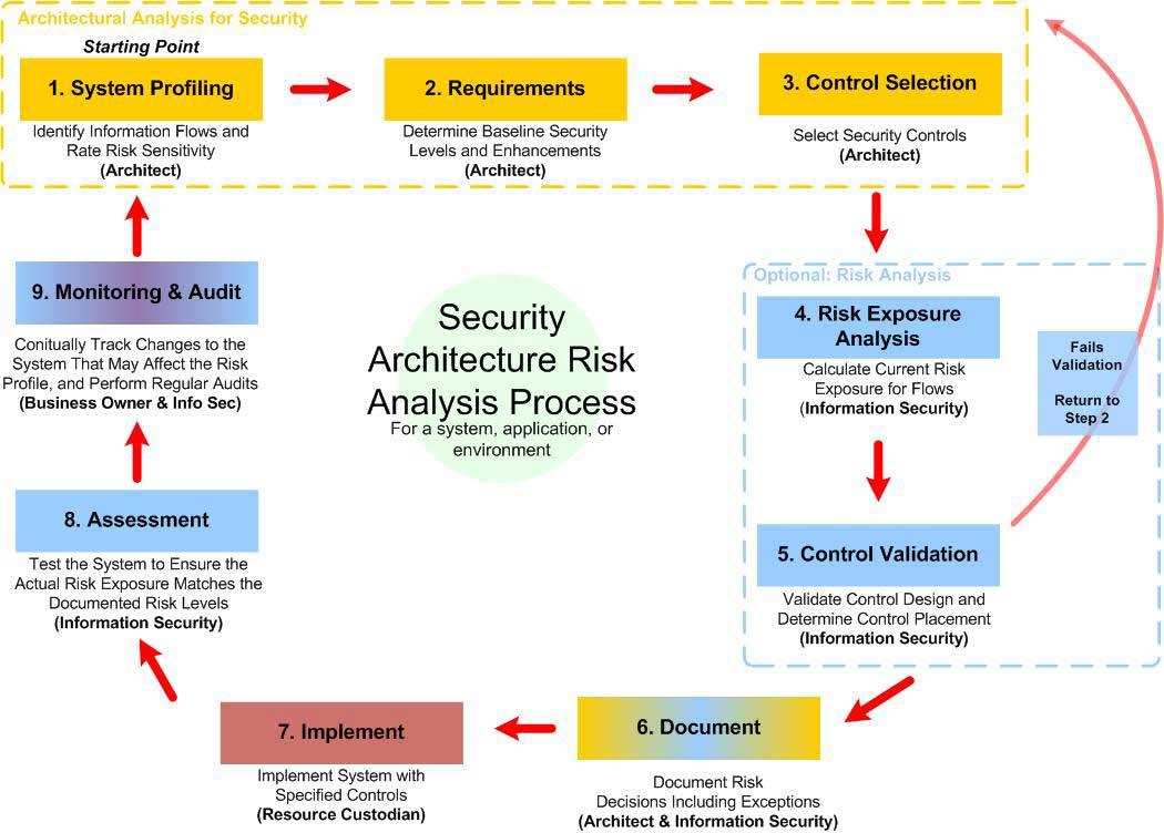 análisis de vulnerabilidades informáticas