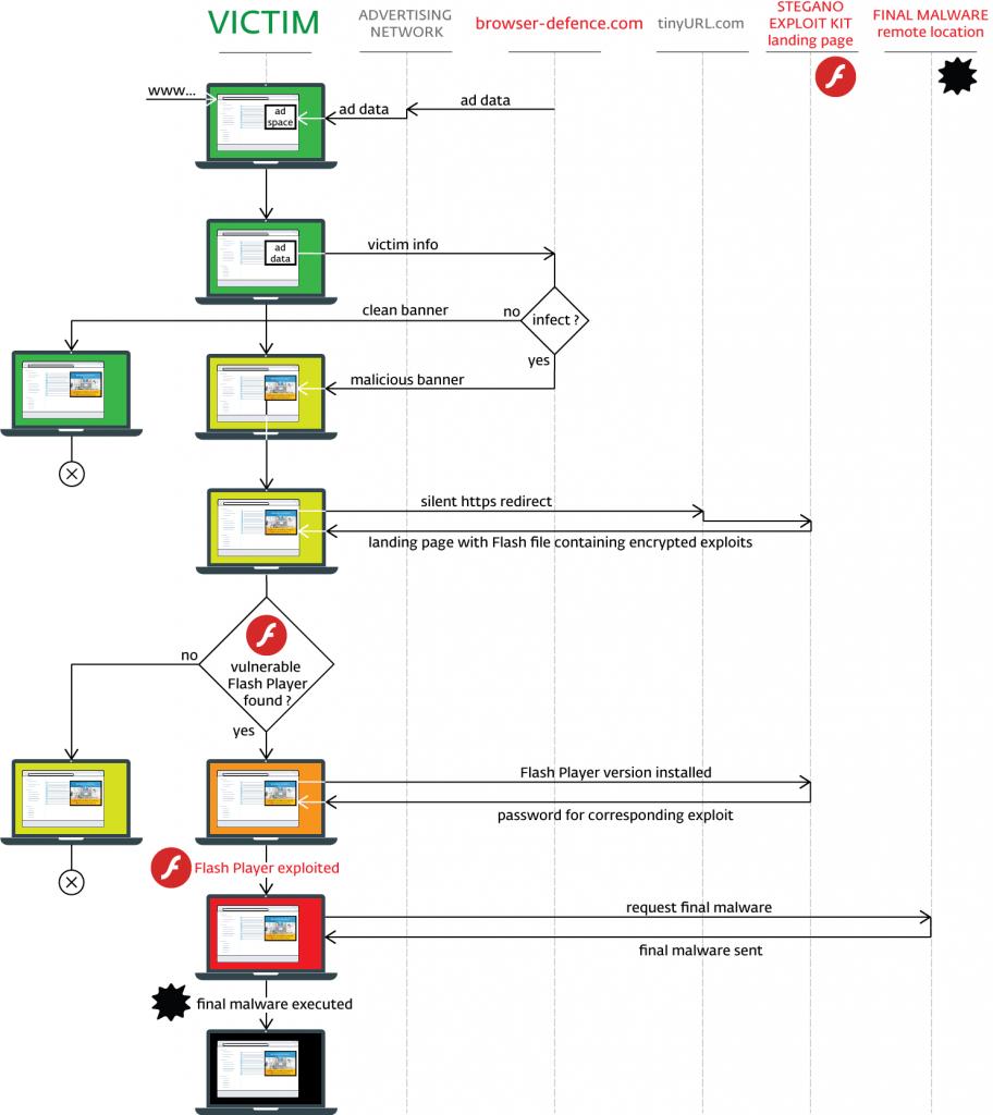 proceso_stegano
