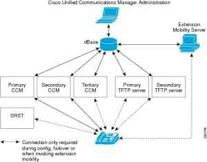 Cross-Site scripting en Cisco Unified Communications Domain Manager