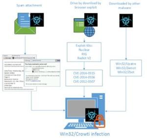 Se detecta nueva variante del ransomware Cryptowall.