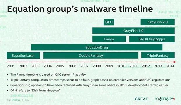 La evolución de Equation de 2001 a 2014
