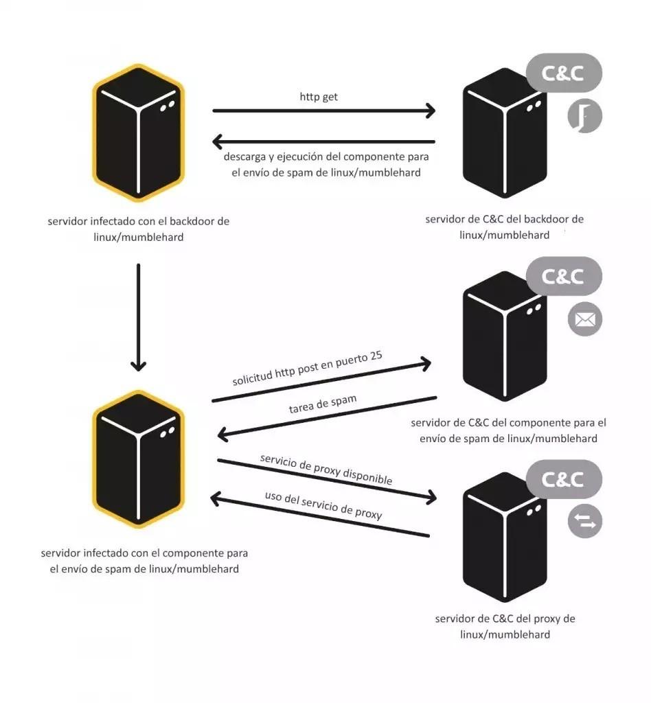 Develando a Linux/Mumblehard: envío masivo de spam desde servidores web