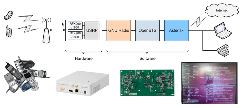 OpenBTS GSM interceptor