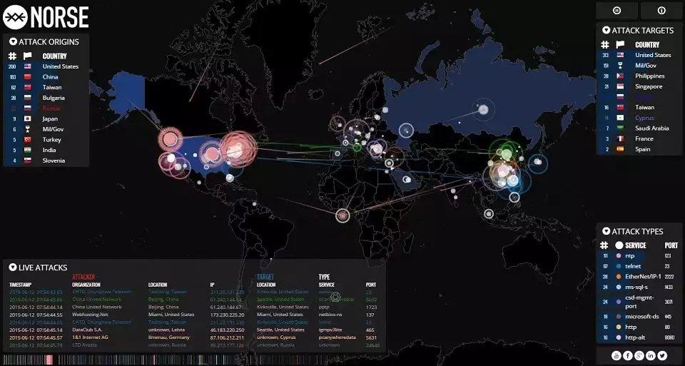 La representación de ataques en tiempo real mostrada por Norse IP Viking