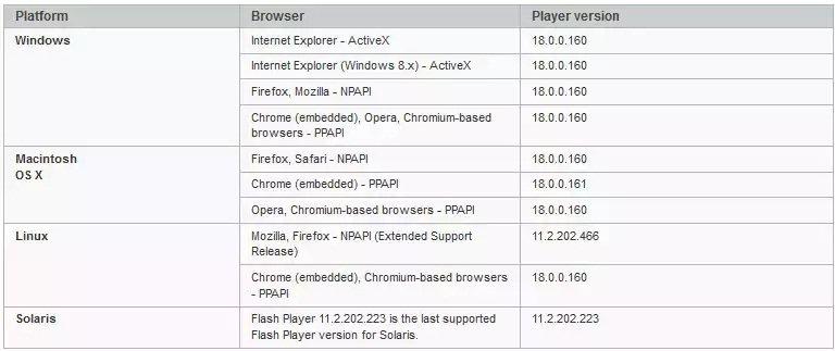 Actualización de Adobe Flash Player corrige 13 vulnerabilidades
