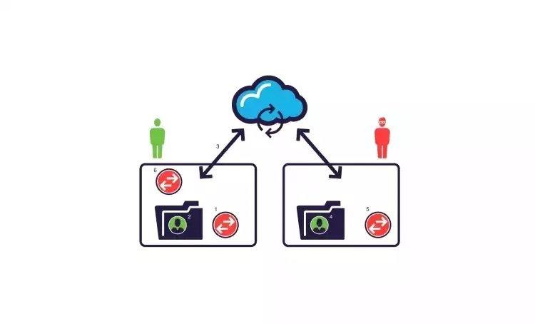OneDrive Accounts