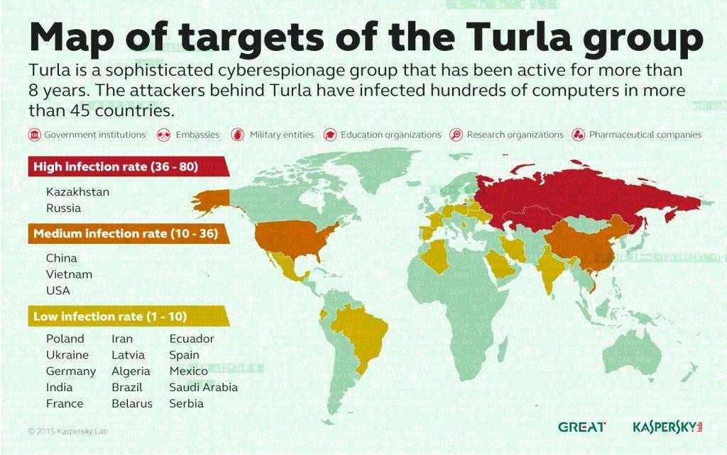 Turla group