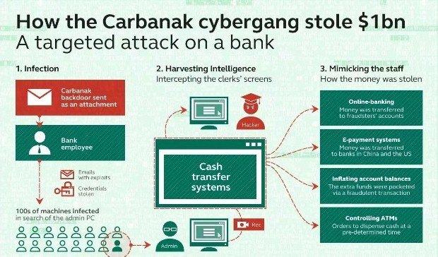 El troyano Carbanak utiliza un certificado de Comodo para llegar a los equipos