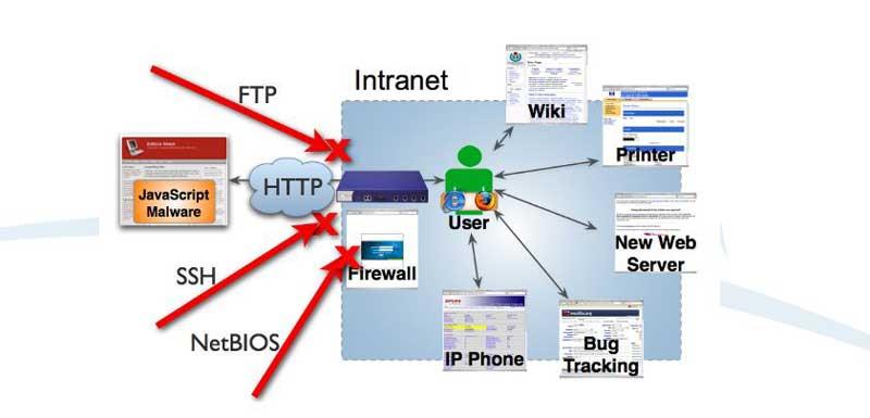 Explotar la red interna
