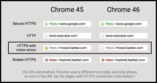 Chrome quita la advertencia de contenido mixto para HTTP-HTTPS