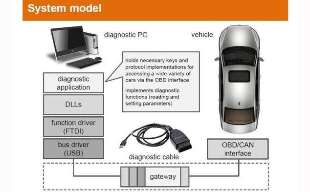 Unos hackers encuentran la manera de deshabilitar el sistema de Airbags del coche