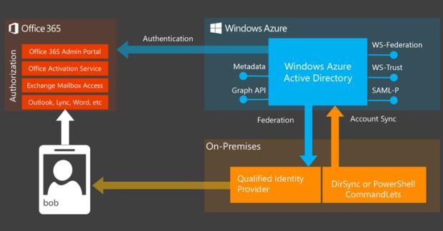 Microsoft resuelve un fallo de seguridad que afectaba a Outlook